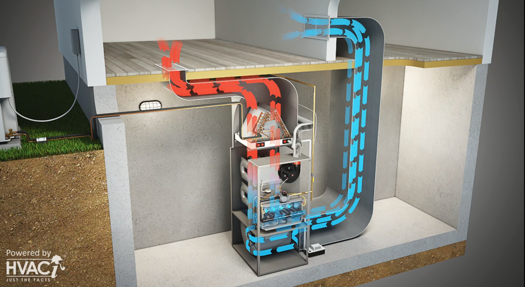 How does your heating and cooling system work